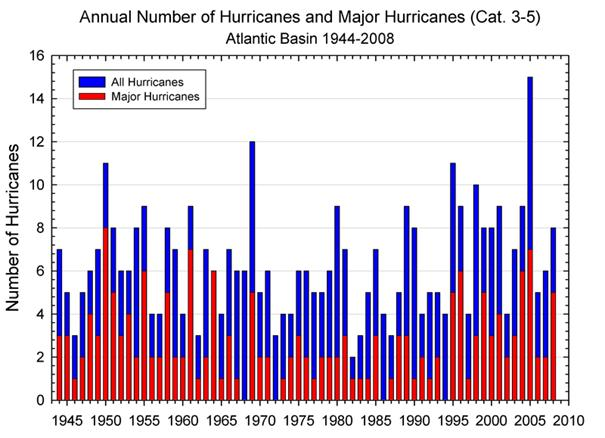 "increasing frequency of hurricanes essay Emanuel therefore concludes in his paper that ""the large upswing in the last   emanuel, k (2005), increasing destructiveness of tropical cyclones over the past   cycles being cited as the reason for the increased frequency."
