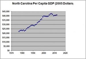NC Per Capita GDP