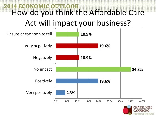 Chamber economic briefing ACA slide