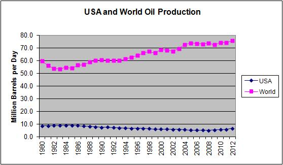 US and World Oil Production