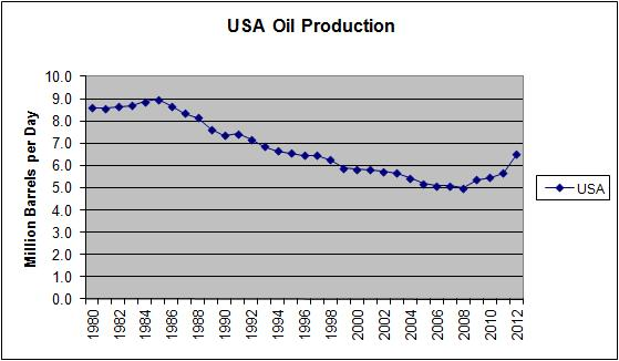 USA Oil Production