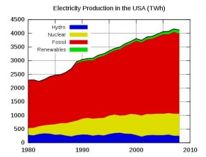 US Electricity Production