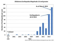Oklahoma Earthquake Graph