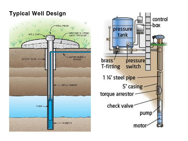 Methane in the water part ii fires and explosions for Household water tank design