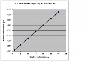 methane water VLE